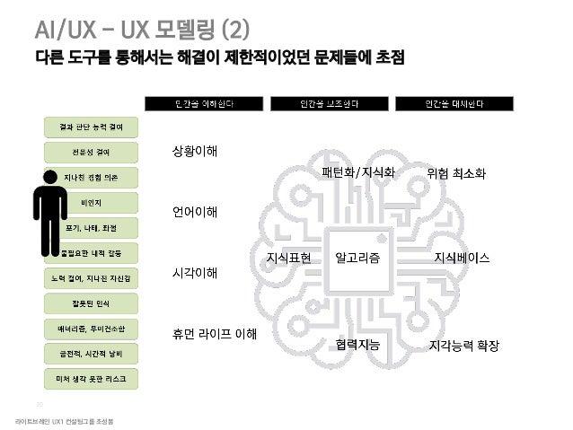 라이트브레인 UX1 컨설팅그룹 조성봉 32 발명 대체 전환 극복 통합보완 AI/UX 디자인 패턴 이전에는 없던, AI 만이 할 수 있는 새로운 가치
