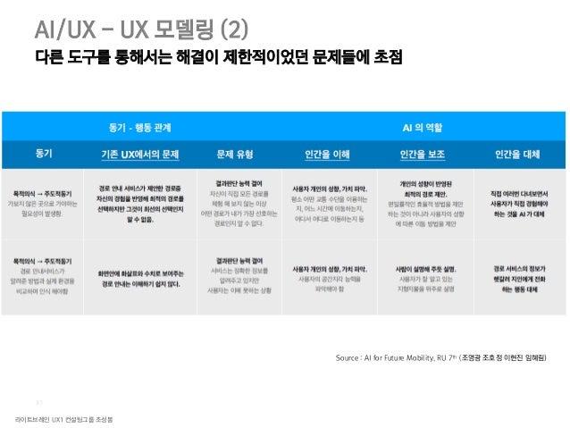 라이트브레인 UX1 컨설팅그룹 조성봉 33 AI/UX 디자인 패턴 발명 : 이전에 없던 제품/서비스/기능/정보 Snips 사람의 행동패턴을 분석하여 미래 상황을 예측하는 시스템 자동차 이 동량을 분석하여 사고를 방지하거...