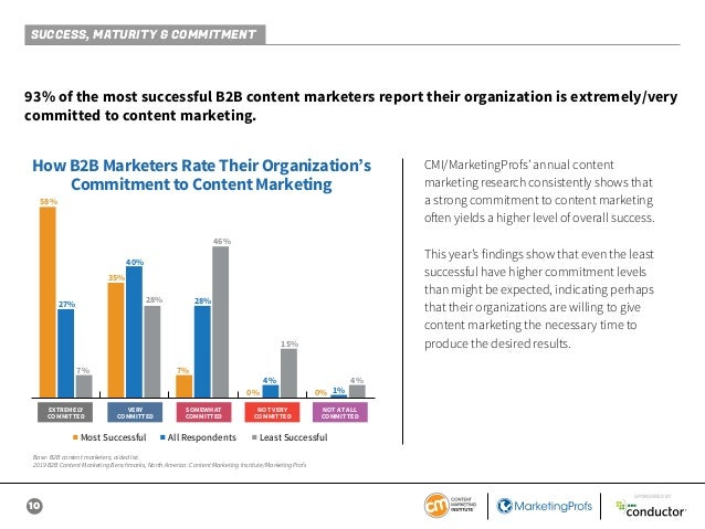 10 SPONSORED BY 93% of the most successful B2B content marketers report their organization is extremely/very committed to ...