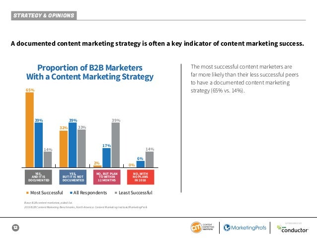 12 SPONSORED BY A documented content marketing strategy is often a key indicator of content marketing success. Proportion ...