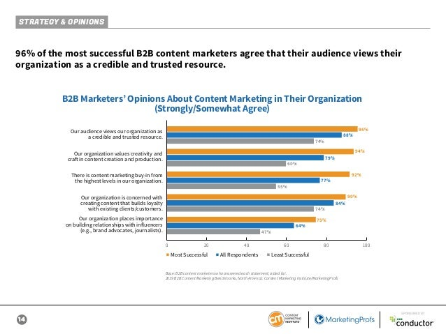 14 SPONSORED BY 96% of the most successful B2B content marketers agree that their audience views their organization as a c...