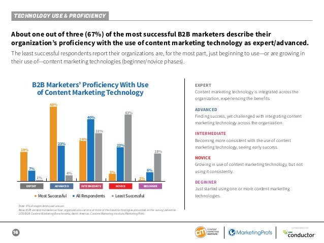 16 SPONSORED BY About one out of three (67%) of the most successful B2B marketers describe their organization's proficienc...