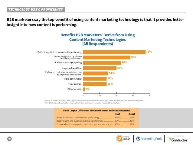 18 SPONSORED BY B2B marketers say the top benefit of using content marketing technology is that it provides better insight...