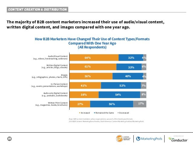25 SPONSORED BY CONTENT CREATION & DISTRIBUTION The majority of B2B content marketers increased their use of audio/visual ...