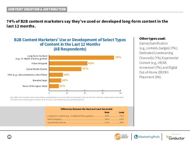 26 SPONSORED BY CONTENT CREATION & DISTRIBUTION 74% of B2B content marketers say they've used or developed long-form conte...
