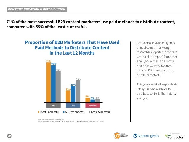 29 SPONSORED BY CONTENT CREATION & DISTRIBUTION 71% of the most successful B2B content marketers use paid methods to distr...