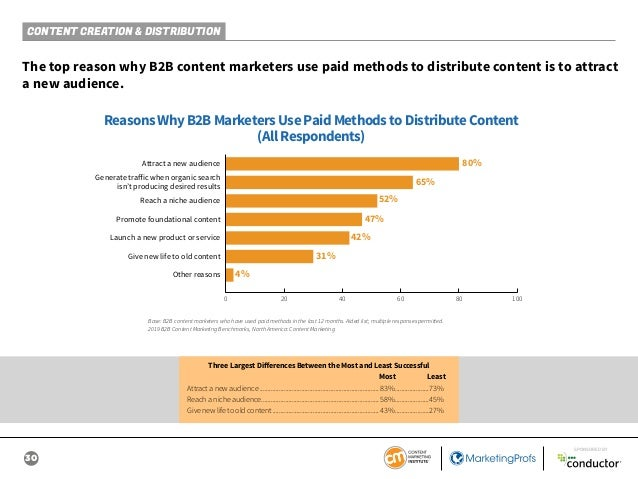 30 SPONSORED BY CONTENT CREATION & DISTRIBUTION The top reason why B2B content marketers use paid methods to distribute co...