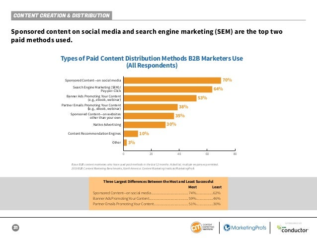 31 SPONSORED BY CONTENT CREATION & DISTRIBUTION Sponsored content on social media and search engine marketing (SEM) are th...