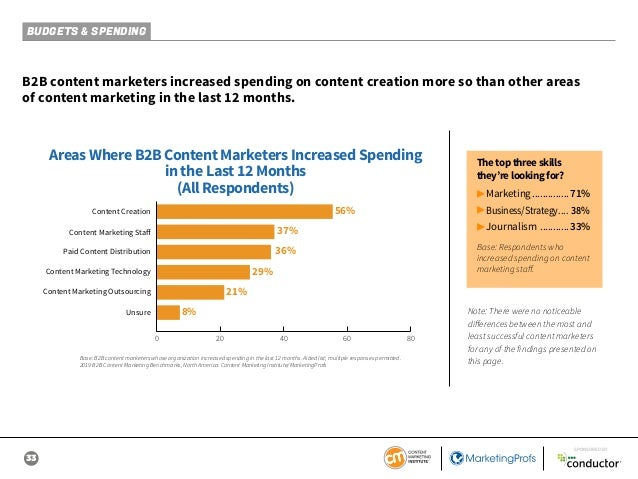 33 SPONSORED BY BUDGETS & SPENDING B2B content marketers increased spending on content creation more so than other areas o...