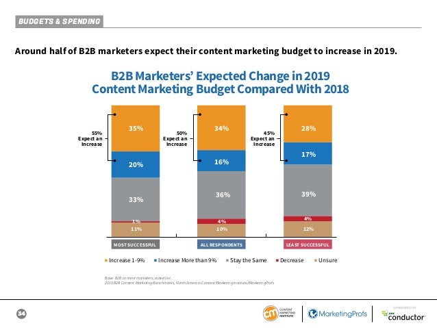 34 SPONSORED BY BUDGETS & SPENDING Around half of B2B marketers expect their content marketing budget to increase in 2019....