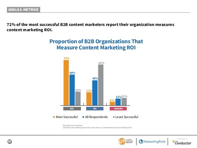 37 SPONSORED BY GOALS & METRICS 72% of the most successful B2B content marketers report their organization measures conten...