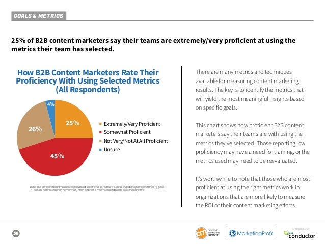 38 SPONSORED BY GOALS & METRICS 25% of B2B content marketers say their teams are extremely/very proficient at using the me...