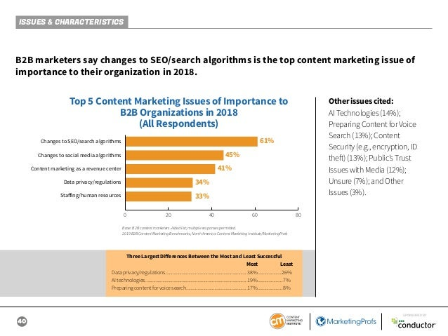 40 SPONSORED BY ISSUES & CHARACTERISTICS B2B marketers say changes to SEO/search algorithms is the top content marketing i...