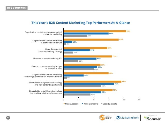 5 SPONSORED BY This Year's B2B Content Marketing Top Performers At-A-Glance 93% 82% 65% 72% 55% 67% 86% 73% 67% 13% 49% 39...