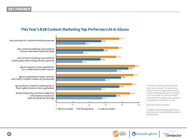 6 SPONSORED BY This Year's B2B Content Marketing Top Performers At-A-Glance 77% 76% 73% 74% 56% 60% 55% 96% 94% 92% 90% 55...