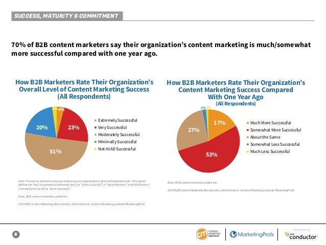 8 SPONSORED BY 70% of B2B content marketers say their organization's content marketing is much/somewhat more successful co...