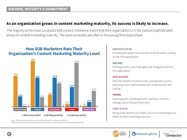 9 SPONSORED BY As an organization grows in content marketing maturity, its success is likely to increase. The majority of ...