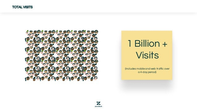 TOTAL VISITS 1 Billion + Visits (Includes mobile and web traffic over a 4-day period)