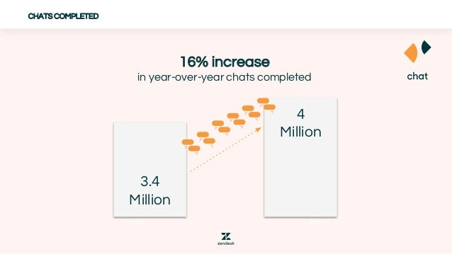 CHATS COMPLETED 2018 2019 3.4 Million 4 Million 16% increase in year-over-year chats completed