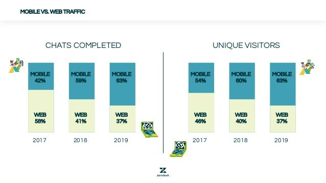 MOBILE VS. WEB TRAFFIC CHATS COMPLETED UNIQUE VISITORS 2018 20192017 MOBILE 42% MOBILE 59% MOBILE 63% WEB 41% WEB 37% WEB ...