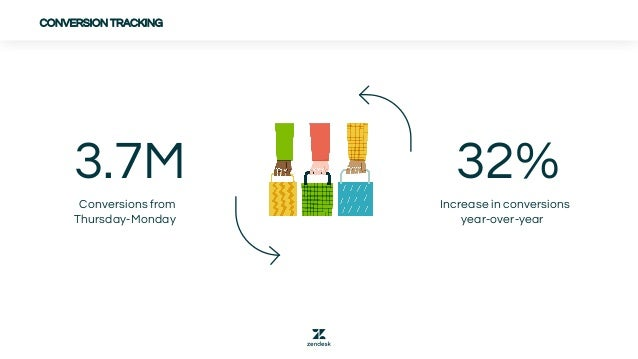 CONVERSION TRACKING 3.7M Conversions from Thursday-Monday 32% Increase in conversions year-over-year
