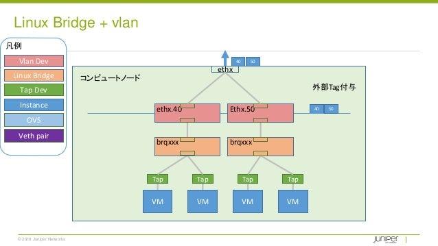© 2018 Juniper Networks Linux Bridge + vlan Tap Tap Tap Tap 外部Tag付与 40Ethx.50ethx.40 ethx 50 VM VM VM VM 40 50Vlan Dev Lin...