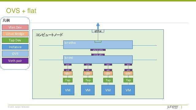 © 2018 Juniper Networks OVS + flat ethx Tap Tap Tap Tap qbr qbr qbrqbr VM VM VM VM br-int br-ethx qvo qvo qvo qvo qvb qvb ...