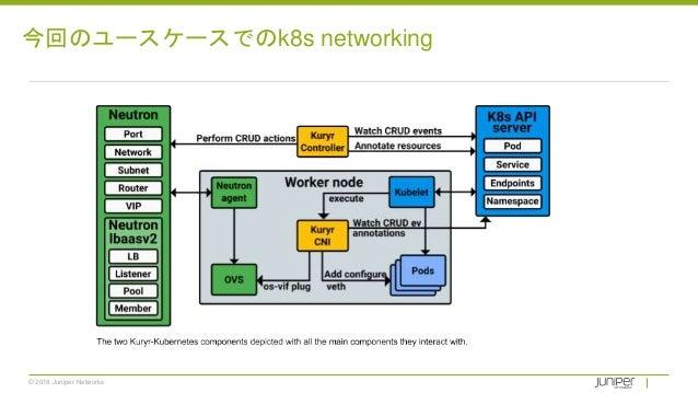 © 2018 Juniper Networks 今回のユースケースでのk8s networking
