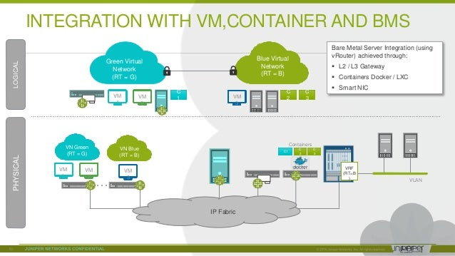 © 2018 Juniper Networks INTEGRATION WITH VM,CONTAINER AND BMS Green Virtual Network (RT = G) VM 1 VM 2 Blue Virtual Networ...