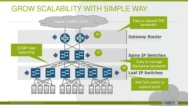 © 2018 Juniper Networks Gateway Router … N GROW SCALABILITY WITH SIMPLE WAY Leaf IP Switches Spine IP Switches … N … M Eas...