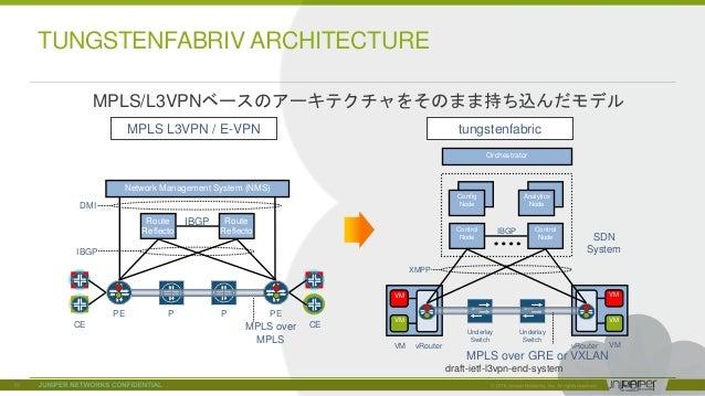 © 2018 Juniper Networks MPLS L3VPN / E-VPN tungstenfabric P PPE PE Route Reflecto r Route Reflecto r CECE Underlay Switch ...