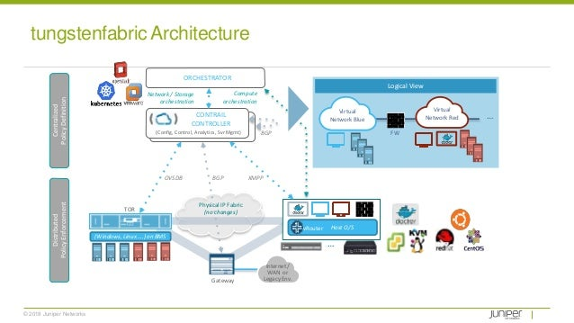 © 2018 Juniper Networks Physical IP Fabric (no changes) CONTRAIL CONTROLLER ORCHESTRATOR Host O/SvRouter Network / Storage...
