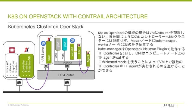 © 2018 Juniper Networks K8S ON OPENSTACK WITH CONTRAIL ARCHITECTURE Kuberenetes Cluster on OpenStack TF vRouter K8s on Ope...