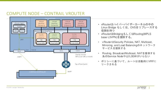 © 2018 Juniper Networks COMPUTE NODE – CONTRAIL VROUTER Compute Node Virtual Machine (Tenant B) Virtual Machine (Tenant C)...
