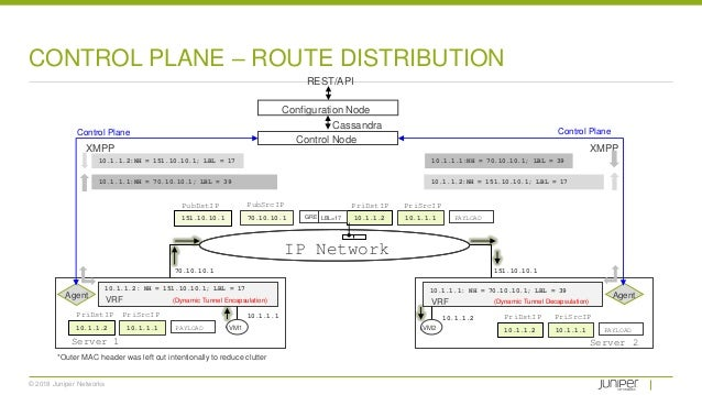 © 2018 Juniper Networks CONTROL PLANE – ROUTE DISTRIBUTION 10.1.1.1 10.1.1.2 70.10.10.1 151.10.10.1 10.1.1.2: NH = 151.10....