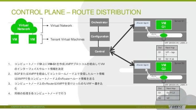 © 2018 Juniper Networks CONTROL PLANE – ROUTE DISTRIBUTION VM VM Virtual Network Virtual Network Tenant Virtual Machines D...