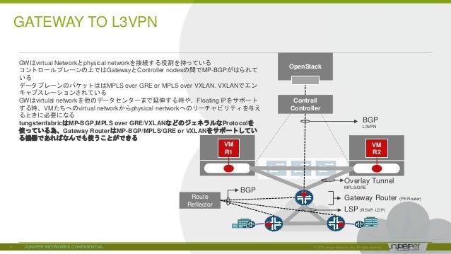 © 2018 Juniper Networks Contrail Controller VM R1 VM R2 BGP L3VPN Overlay Tunnel MPLS/GRE Route Reflector LSP (RSVP, LDP) ...