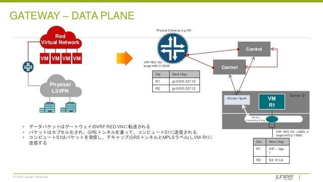© 2018 Juniper Networks • データパケットはゲートウェイのVRF RED VNに転送される • パケットはカプセル化され、GREトンネルを通って、コンピュートS1に送信される • コンピュートS1はパケットを受信し、デキ...