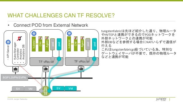 © 2018 Juniper Networks WHAT CHALLENGES CAN TF RESOLVE? • Connect POD from External Network tungstenfabricは先ほど紹介した通り、物理ルータ...