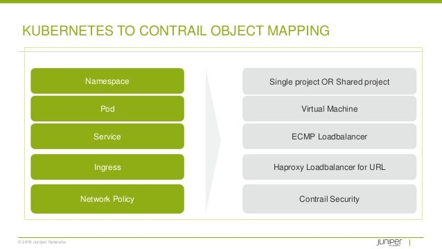 © 2018 Juniper Networks KUBERNETES TO CONTRAIL OBJECT MAPPING Single project OR Shared project Virtual Machine ECMP Loadba...