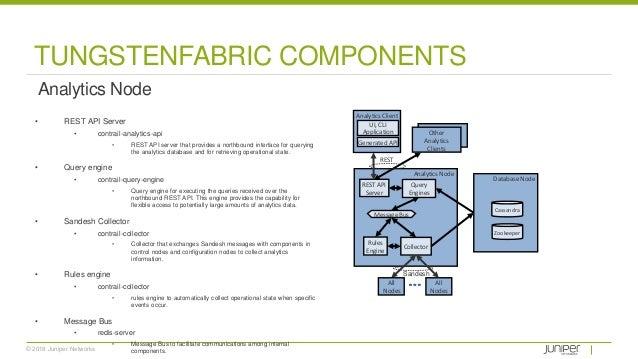 © 2018 Juniper Networks TUNGSTENFABRIC COMPONENTS Analytics Node • REST API Server • contrail-analytics-api • REST API ser...
