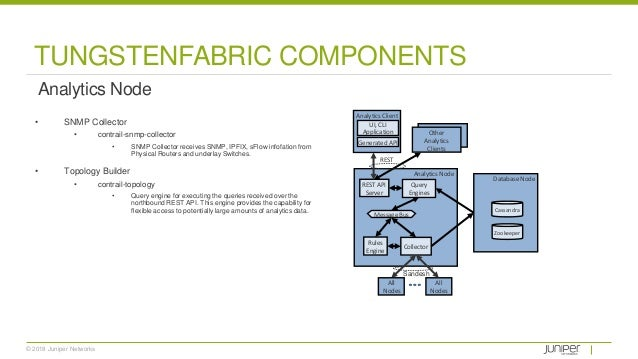© 2018 Juniper Networks TUNGSTENFABRIC COMPONENTS Analytics Node • SNMP Collector • contrail-snmp-collector • SNMP Collect...