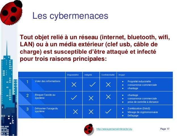 http://www.personalinteractor.eu Les cybermenaces Tout objet relié à un réseau (internet, bluetooth, wifi, LAN) ou à un mé...