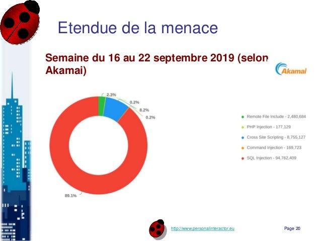 http://www.personalinteractor.eu Etendue de la menace Semaine du 16 au 22 septembre 2019 (selon Akamai) Page 20