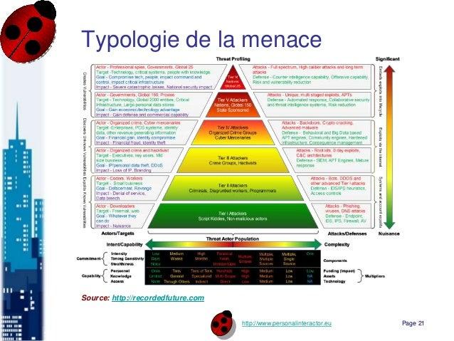 http://www.personalinteractor.eu Typologie de la menace Source: http://recordedfuture.com Page 21