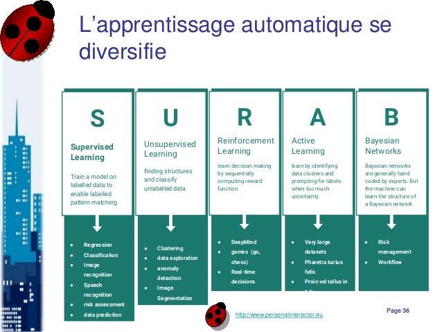 http://www.personalinteractor.eu L'apprentissage automatique se diversifie Page 36 Supervised Learning Train a model on la...