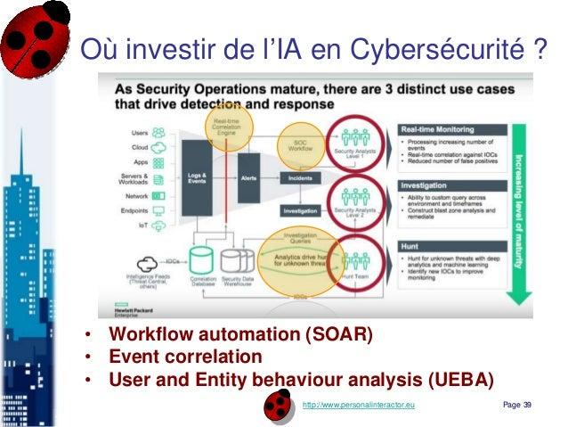 http://www.personalinteractor.eu Où investir de l'IA en Cybersécurité ? Page 39 • Workflow automation (SOAR) • Event corre...