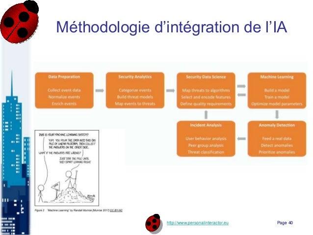 http://www.personalinteractor.eu Méthodologie d'intégration de l'IA Page 40