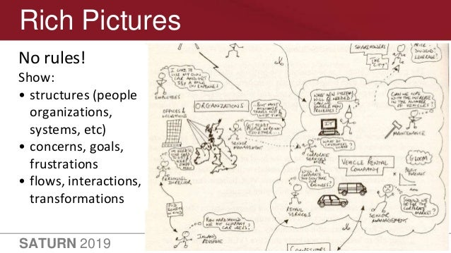 SATURN 2019 29 Rich Pictures No rules! Show: • structures (people organizations, systems, etc) • concerns, goals, frustrat...