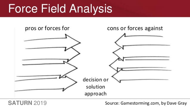 SATURN 2019 30 Force Field Analysis decision or solution approach pros or forces for cons or forces against Source: Gamest...